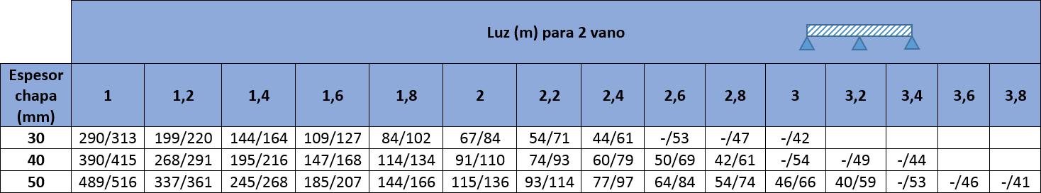tabla cargas agropanel cinco grecas 2